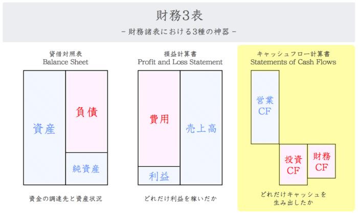 キャッシュフロー計算書(CF)の3つのキャッシュ
