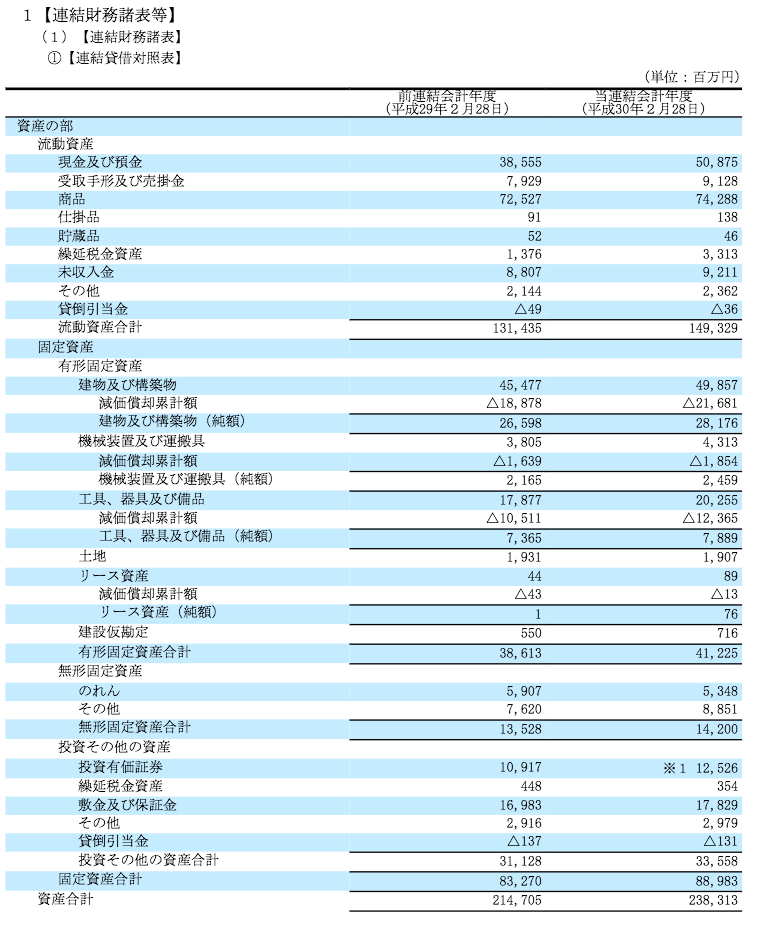 出典:EDINET 良品計画 貸借対照表