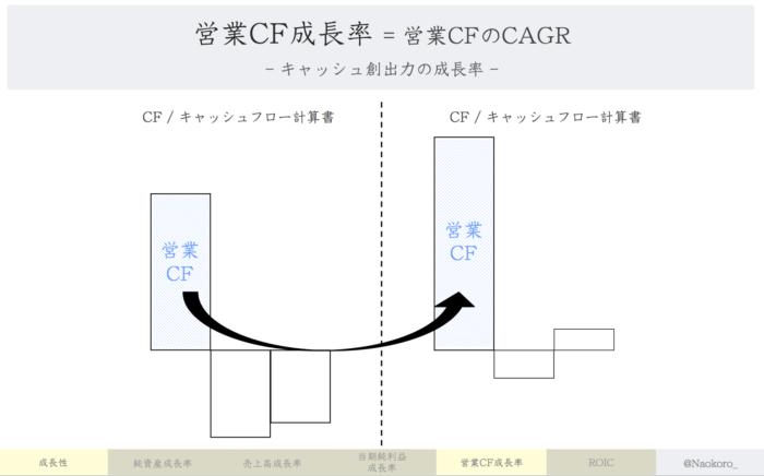 【財務指標】営業CF成長率の定義