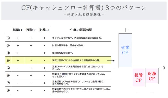 キャッシュフロー計算書の8つのパターン