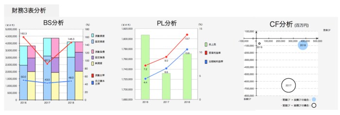 武田薬品の財務3表分析