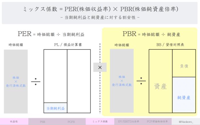 【財務指標】PBR(株価純資産倍率)の定義
