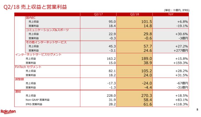 出典:楽天株式会社 2018年度第2四半期決算説明会 売上収益と営業利益