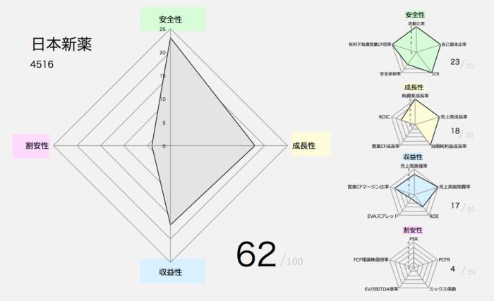 【バフェット銘柄】日本新薬(4516)
