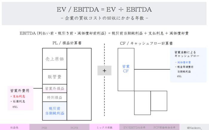 【財務指標】EBITDA倍率の定義