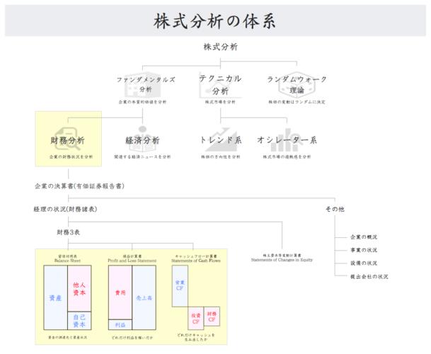 株式分析の体系図