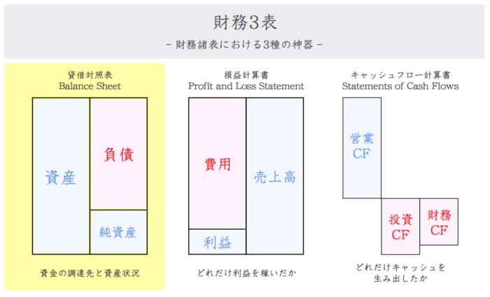 貸借対照表(バランスシート)の内訳
