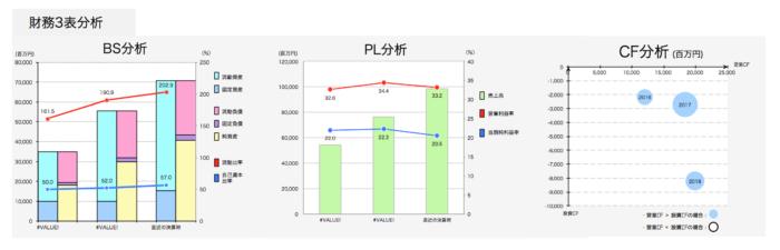 財務3表分析
