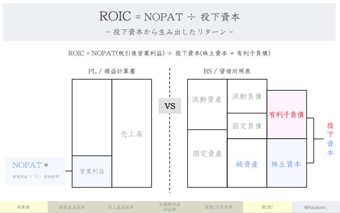 【財務指標】ROICの定義