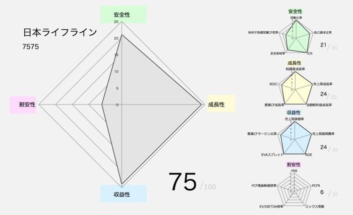 【バフェット銘柄】日本ライフライン(7575)
