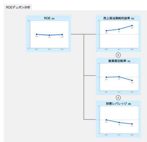 【クロスキャットIR】ROEデュボン分析