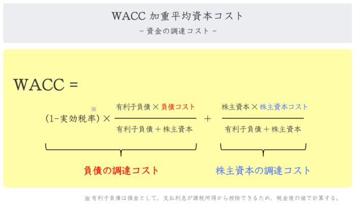 WACC(加重平均資本コスト)とは?