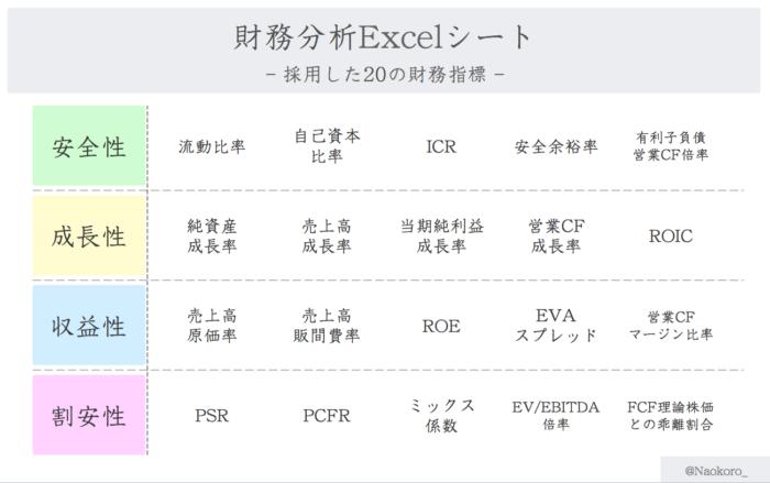 財務分析Excelシート採用指標20