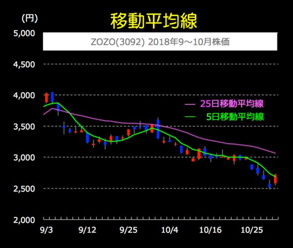 移動平均線 ZOZO 2018年9月〜10日