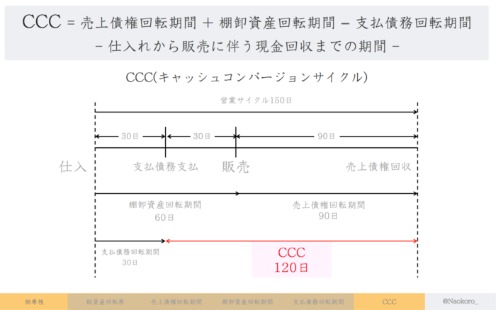 CCC(キャッシュコンバージョンサイクル)の定義