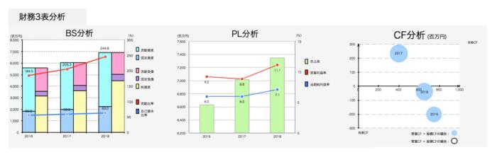 日本社宅サービス 財務3表分析