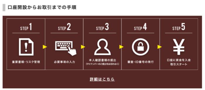 出典:マネースクエア公式サイト 口座開設手順