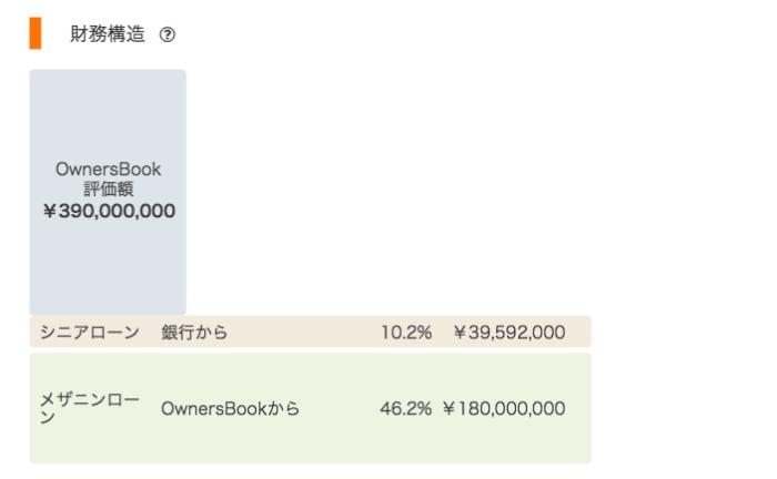 出典:オーナーズブック(OwnersBook)公式サイト 東京23区商業ビル底地財務構造