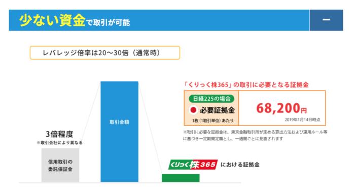 出典:ひまわり証券公式サイト 最低投資金額