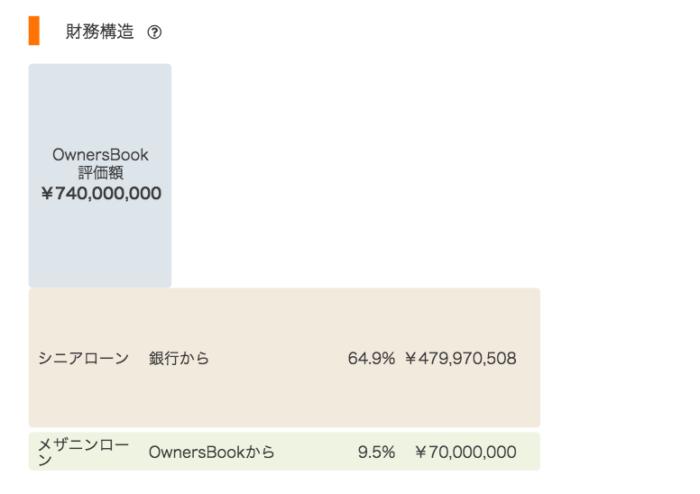 出典:オーナーズブック(OwnersBook)公式サイト 品川区新築マンション財務構造
