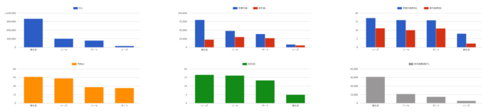 出典:バフェットコード企業比較画面④