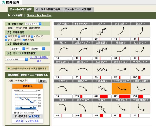 松井証券 チャートフォリオ