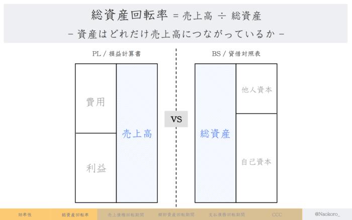 【財務指標】総資産回転率の定義