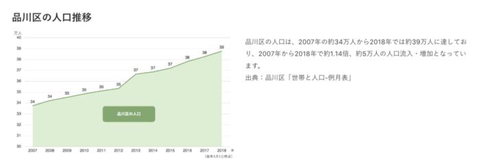 出典:CREAL公式サイト 品川区の人口推移