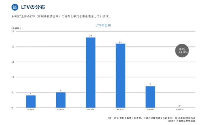 出典:J-REIT公式サイト LTVの分布