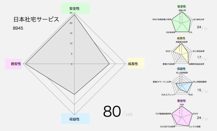日本社宅サービス 財務指標分析