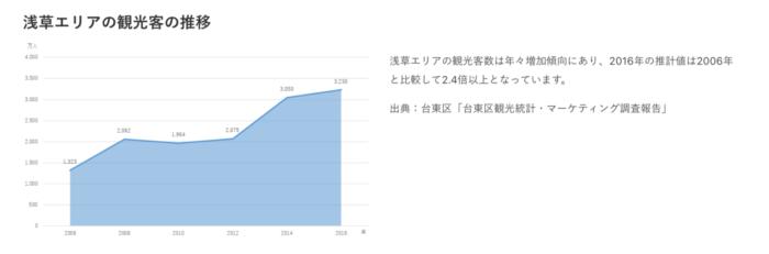 出典:CREAL公式サイト 浅草観光客数の推移