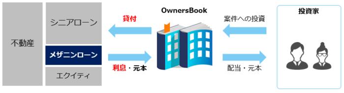 出典:オーナーズブック(OwnersBook)公式サイト 貸付型案件