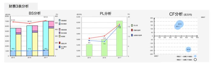 オリジナル設計財務3表分析