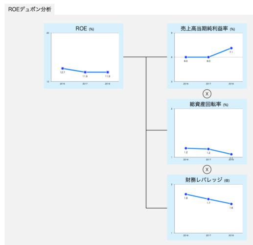 日本社宅サービス ROEデュボン分析
