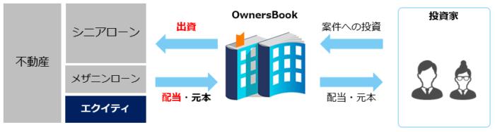 出典:オーナーズブック(OwnersBook)公式サイト エクイティ型案件