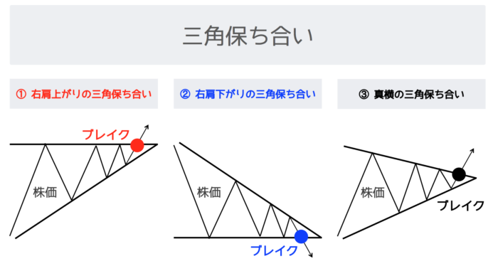 三角保ち合いとは