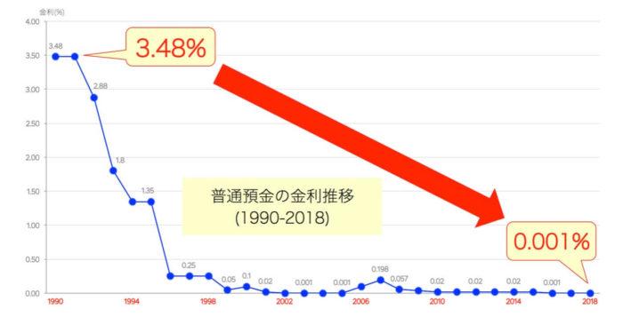 普通預金の銀行金利(1990-2018)
