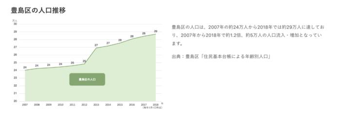 出典:CREAL公式サイト 豊島区の人口推移