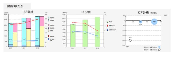 レントラックス 財務3表分析
