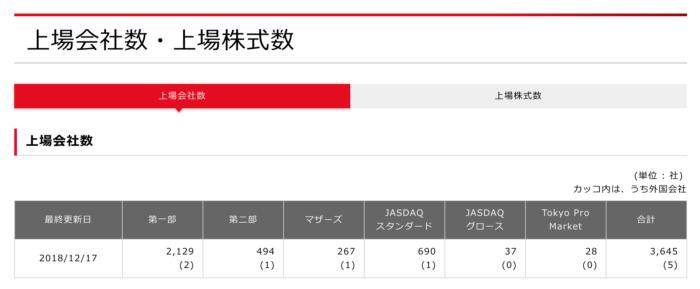 出典:日本取引所公式サイト 上場企業数