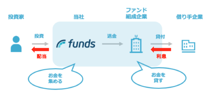 Funds(ファンズ)の仕組み