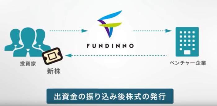出典:日本初株式投資型クラウドファンディングFUNDINNO解説動画