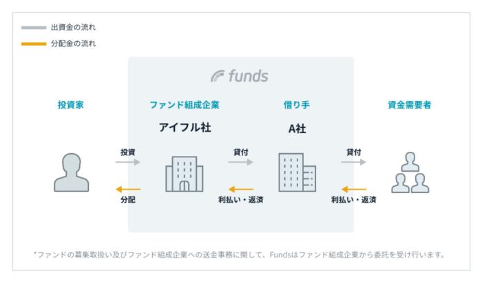 出典:Funds(ファンズ)公式サイト アイフルのファンドスキーム