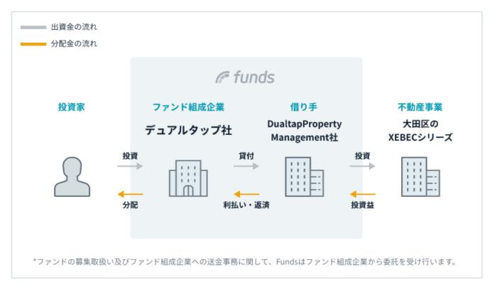出典:Funds(ファンズ)公式サイト デュアルタップのファンドスキーム
