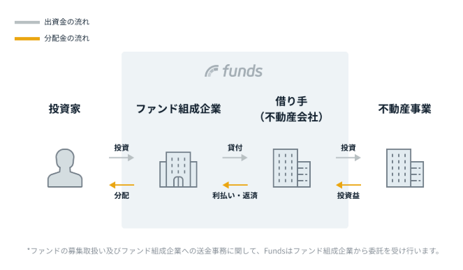 出典:Funds(ファンズ)公式サイト 不動産型