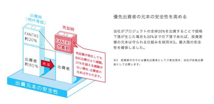 出典:FANTAS公式サイト 優先劣後 元本の安全性