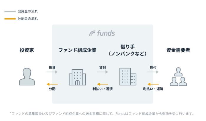 出典:Funds(ファンズ)公式サイト ローン型