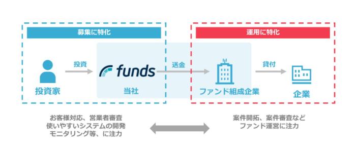 Funds(ファンズ)は資金募集に特化
