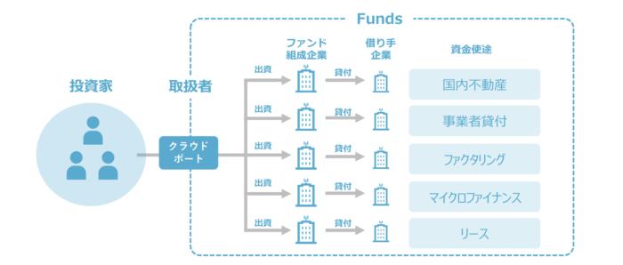 1つの口座で複数のファンド組成企業のファンドに分散投資