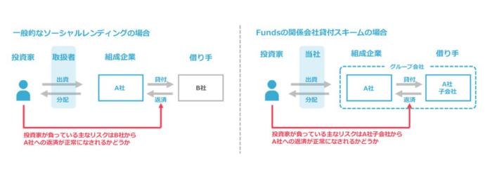 関係会社貸付スキームによる投資先の明確化